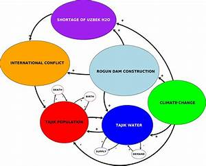 Inventory Of Conflict And Environment  Ice   Tajik