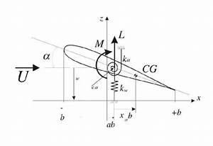 Schematic Of An Aeroelastic System Under Uniform Airflow