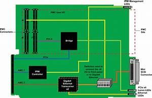 Amc100 - Amc Carrier - Pmc Modules - Gig E