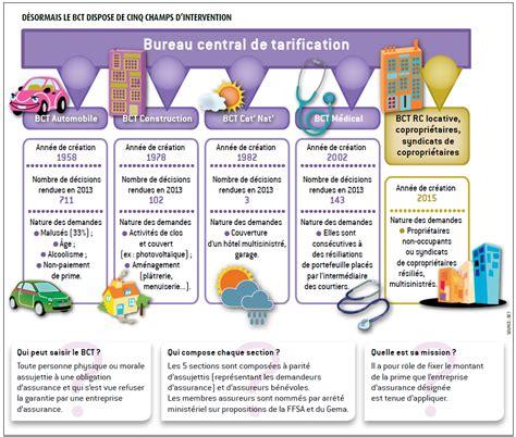 bureau central de tarification l argus de l assurance r 233 glementation le bureau central de tarification retrouve une