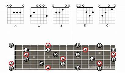 Caged Guitar Major Fretboard Chords Note Chord