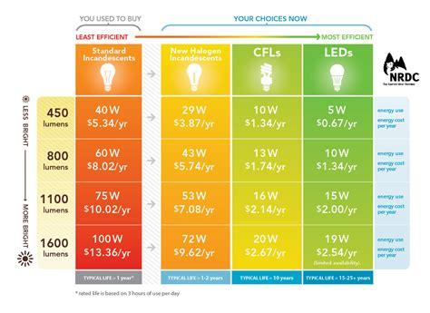 fluorescent lights fascinating led versus fluorescent