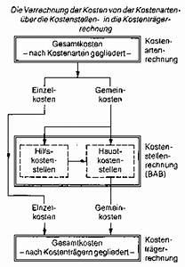Bab Rechnung : betriebsabrechnungsbogen wirtschaftslexikon ~ Themetempest.com Abrechnung