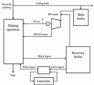 Schematic Process Flow Chart For A Kraft Pulp Mill