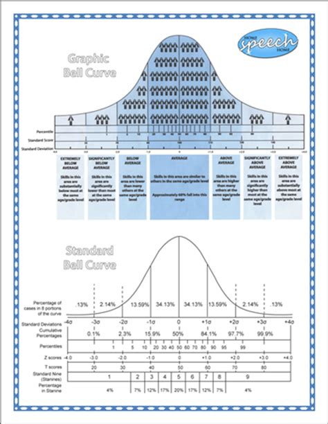 Slp Exle by Easy To Understand Bell Curve Chart
