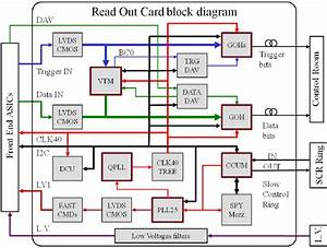 Roc Motherboard Block Diagram