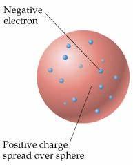 Jj Thomson Atomic Model | www.pixshark.com - Images ...