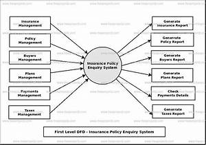 Insurance Policy Enquiry System Dataflow Diagram  Dfd