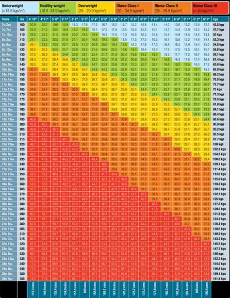 bmi chart  motivated pinterest health search
