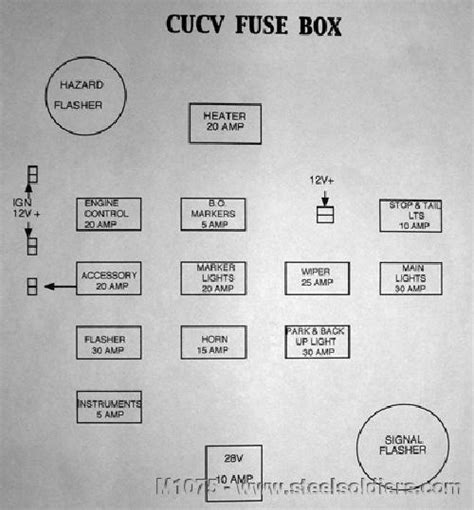 1985 C30 Fuse Box by 187 Cucv Technical Info 187 Motor