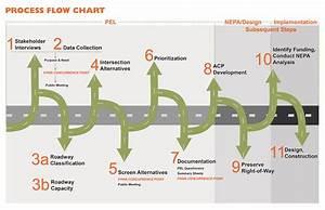 Nylon 66 Process Flow Diagram