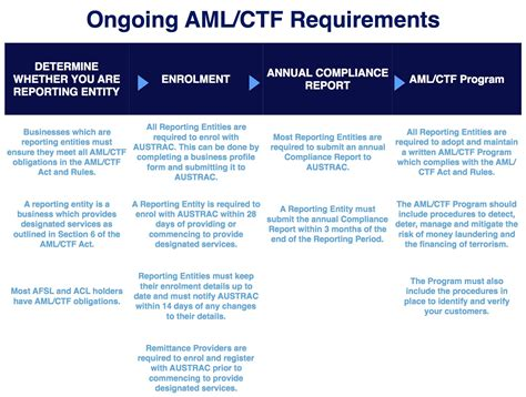 Aml Ctf Program Free Programs Ongoing Requirements Grace