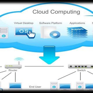 opportunity  challenges   cloud computing