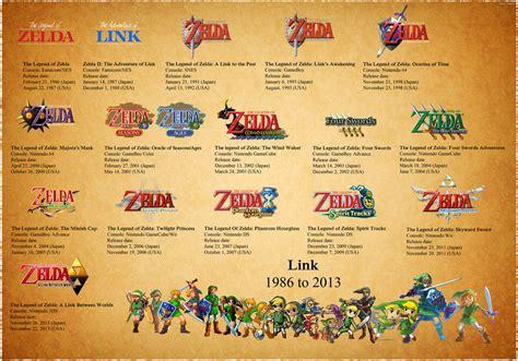 The Legend Of Zelda Celebrating 30 Years Of Adventures