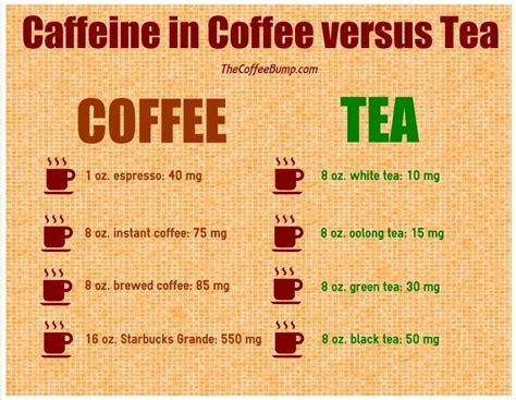 how much caffeine in green tea coffee and tea compared caffeine in coffee versus tea