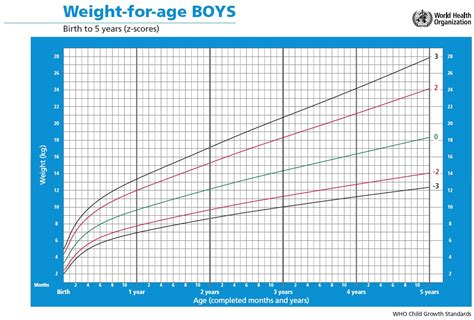Boys Height And Weight Chart By Age