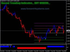 Forex Volatility Chart Forex Ma Cross Rsi Filter Trading System Forexmt4systems