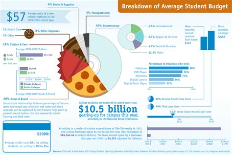 how to budget as a college student digital literacy expression infographic examples