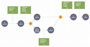 Idef Business Process Diagrams Solution