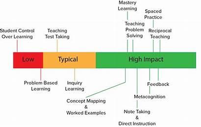 Teaching Hattie John Learning Strategies Impact Effective
