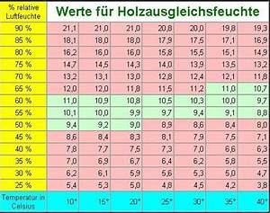 Luftfeuchtigkeit In Wohnräumen Tabelle : piano foerster organic ~ Lizthompson.info Haus und Dekorationen