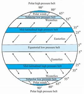 Polar Easterlies Diagram