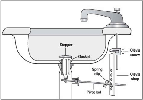 How To Unclog A Bathroom Sink  Larry & Sons