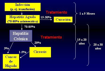 tratamiento actual de la hepatitis  medwave