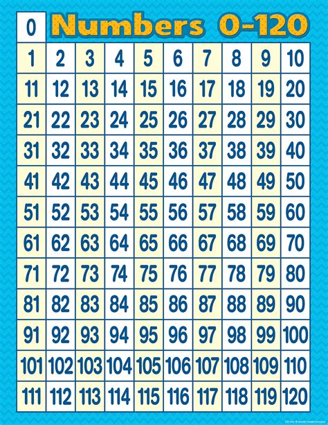 numbers   chart tcr teacher created resources