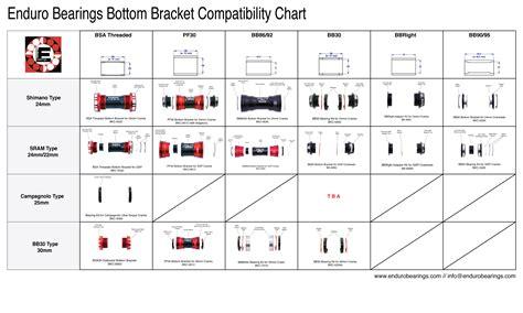 Compatibility Charts
