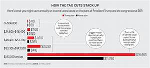 Donald Trump's Tax Cuts: What to Expect | Money