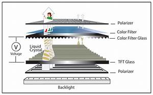 Foxconn Manufacturing  How Lcds Work