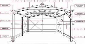 Robust Portal Frame System For Shed Design