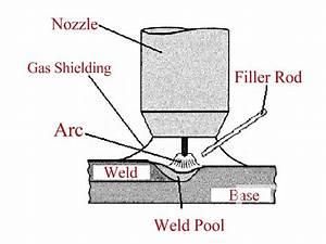 Mig And Tig Welding - Merging Metal