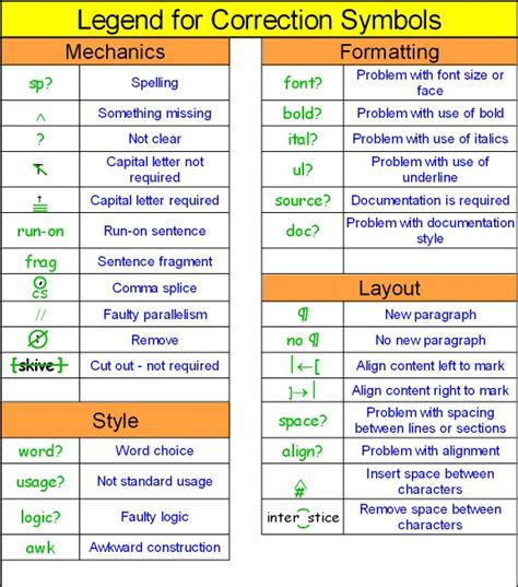Thesis abbreviations page