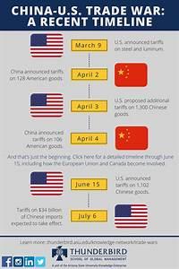 What a China-U.S. Trade War Might Look Like | Thunderbird ...