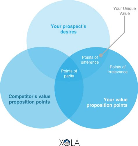 Unique Venn Diagram by How To Write A Unique Value Proposition To Get More Bookings