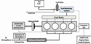 The Schematic Diagram Of Engine Test Bed