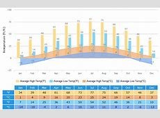 Xining Weather Climate with Weather Forecast, Best Time