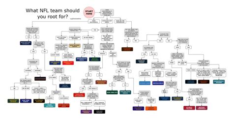 flow chart shows  nfl team   root