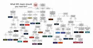 Flow Chart Shows Which Nfl Team You Should Root For