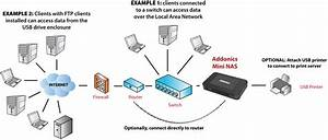 Addonics Product  Secure Nas R5
