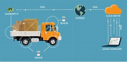 Iot Smart Internet Examples Management Logistic Devices