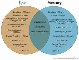 Mercury  U0026 Venus   Venn Diagram