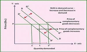 Microeconomic Analysis Of Apple Inc