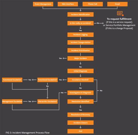 itil incident management process flow diagram process
