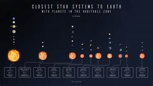 Closest Star Systems with Planets in Habitable Zone ...