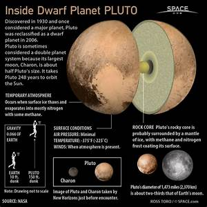 The cores of planets : coolguides