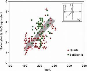 Homogenization Temperature And Salinity Diagrams