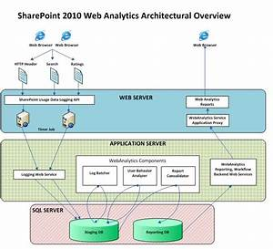 Architecture Diagram Web Application